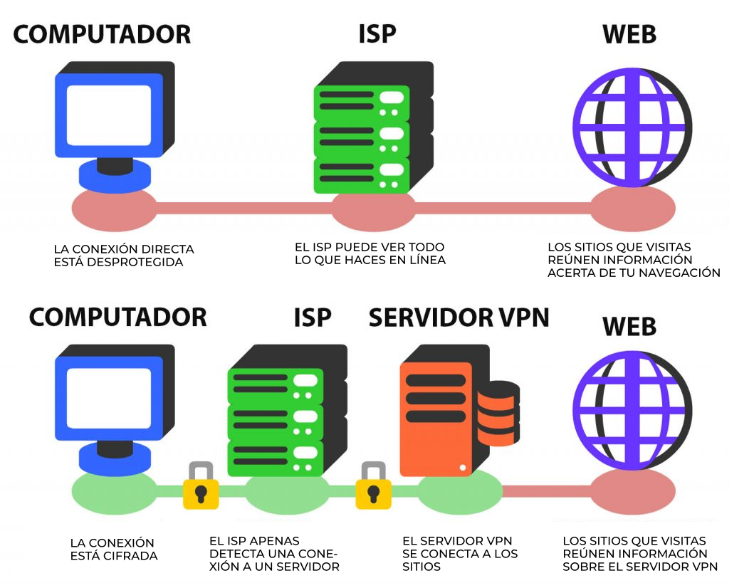 Descripción de una VPN