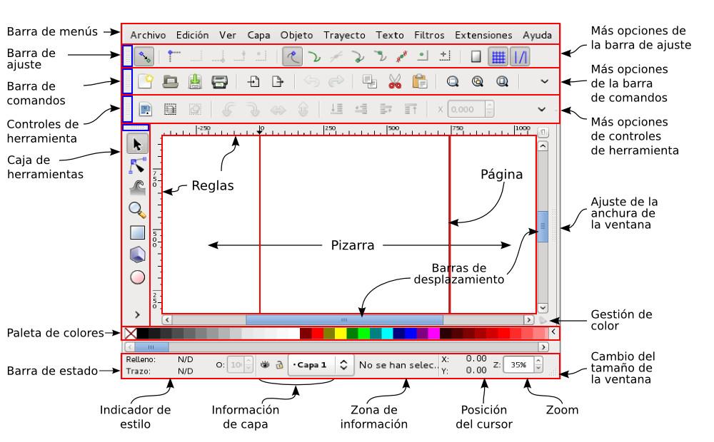 Componentes Documento