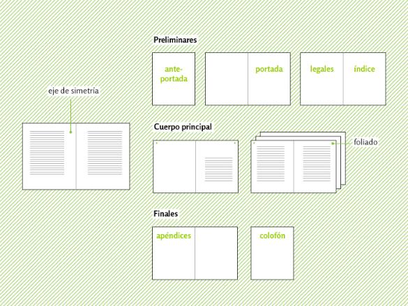 Elementos de un libro